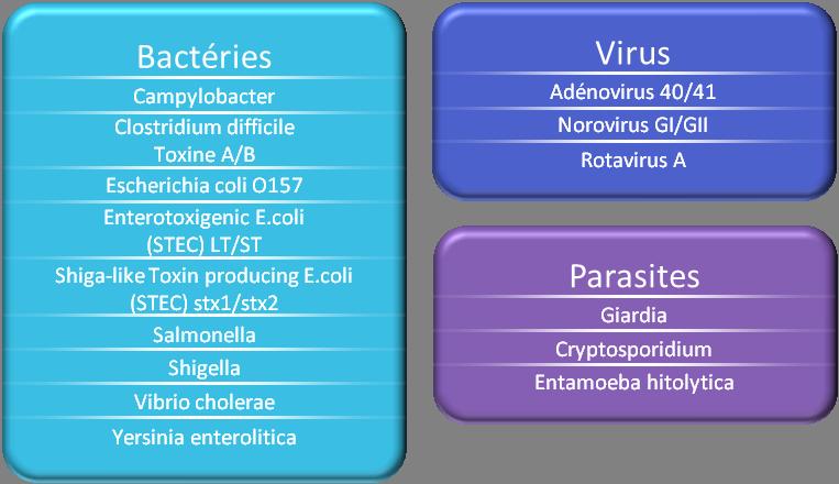 GPP Pathogènes détectés